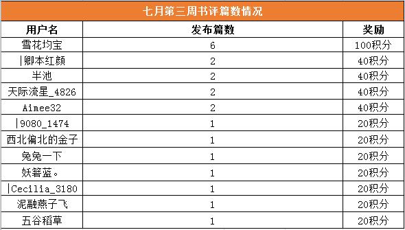7月第三周书评数量上榜情况.png