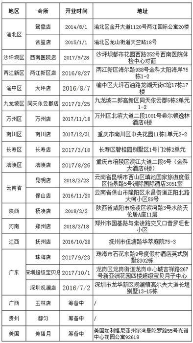 美福月国际月子会所店面信息表.jpg
