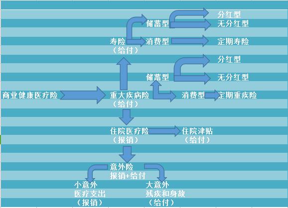 商业健康医疗险图.png