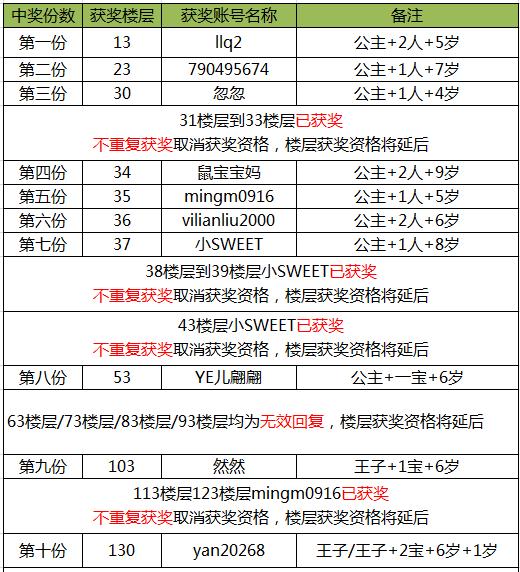 广妈论坛巴贝高获奖名单.png