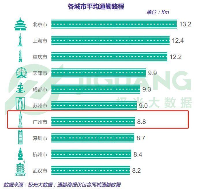 """广州平均通勤时间仅为45分钟!妈友你们有""""拖后腿""""吗?"""